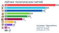 Опрос Yle: рейтинг СДП продолжает расти,