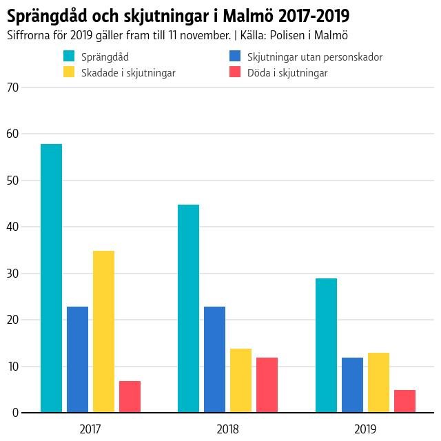 Mängden skjutningar har sjunkit i Malmö 2017-2019 både när det gäller skjutningar utan personskador samt antal skadade och antal döda i skjutningar.