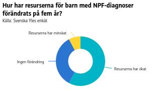 Hur har resurserna för barn med NPF-diagnoser förändrats på fem år?