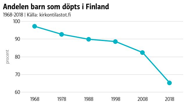 Andelen döpta i Finland går från 97,2 procent år 1968 ner till 65,3 procent år 2018.