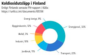 Koldioxidutsläpp i Finland