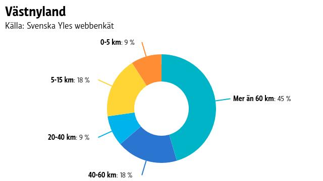 Ett pajdiagram på hur långa sträckor människor i Västnyland pendlar.