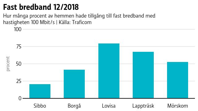 Sibbo har ett lågt antal hem som har fast bredband