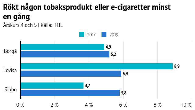 Rökt någon tobaksprodukt eller e-cigaretter minst en gång