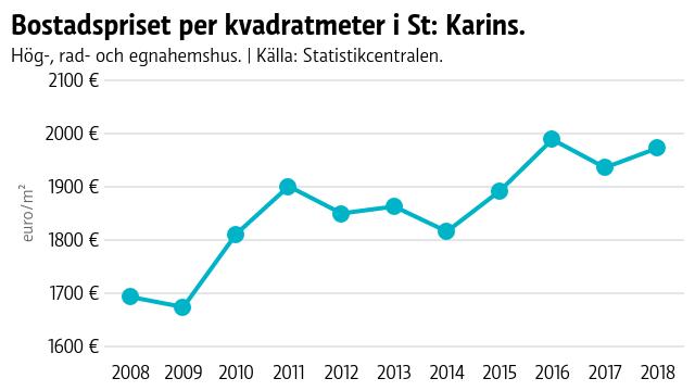 Närheten till Åbo gör St: Karins till ett attraktivt och något billigare allternativ än Åbo..