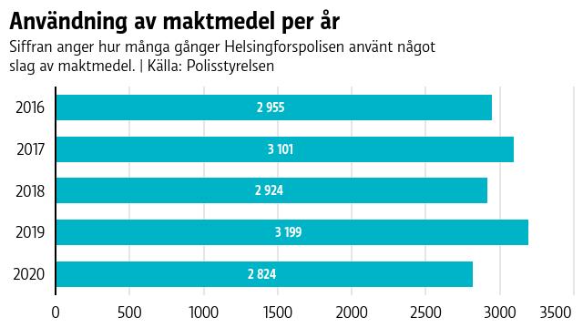 Grafen visar hur många gånger Helsingforspolisen använt något slag av maktmedel under ett år.