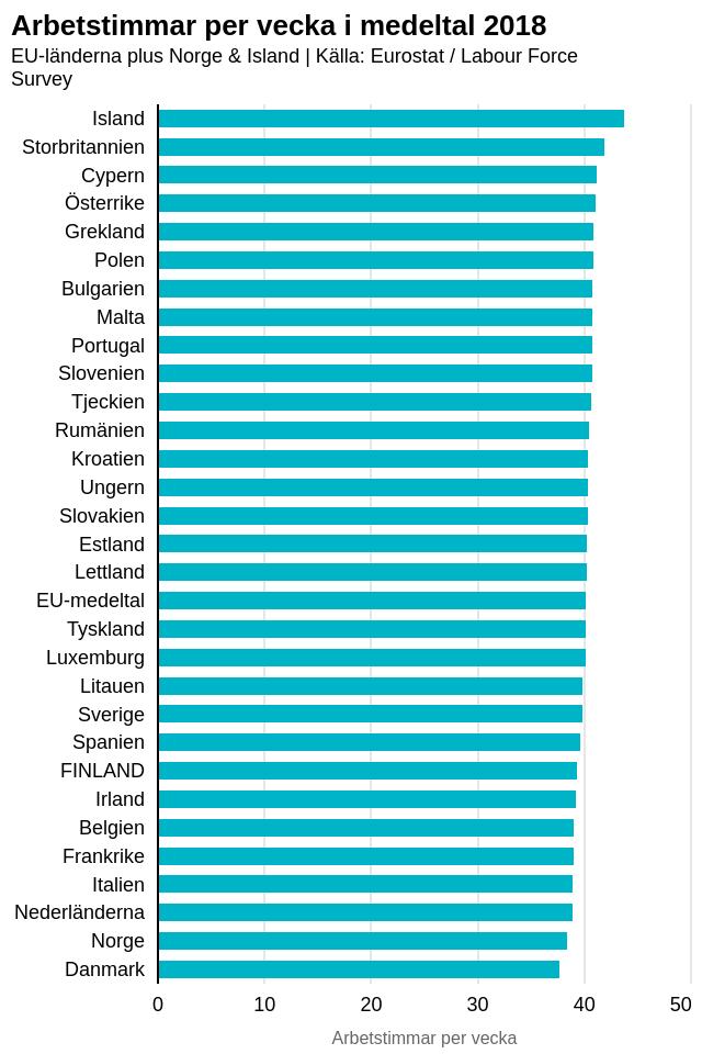 Graf som visar de genomsnittliga arbetstimmarna per vecka i olika EU-länder. Island i topp med 43,8 timmar och Dankmark i botten med 37,8 timmar. Finland har 39,4 timmar.