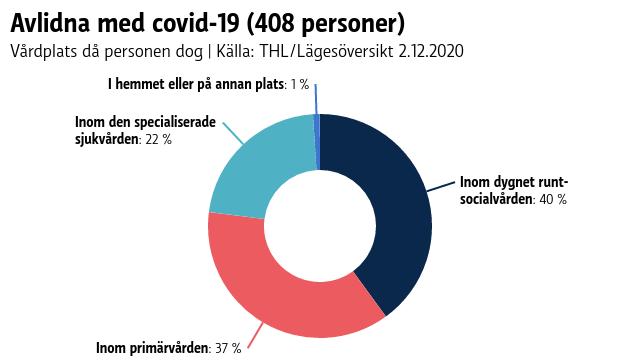 Enligt THL:s uppföljning har 40 % av de avlidna med covid-19 dött på enheter inom dygnet runt-socialvård, 36 % inom primärvård och 23 % inom den specialiserade sjukvården. Bara en procent har avlidit på andra ställen, inklusive i hemmet. Sammanlagt har 408 dödsfall med Covid-19 registrerats fram till den 2 december.