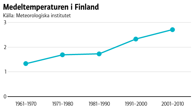 Grafen visar att medeltemperaturen per årtionde stigit från 1,3 grader för åren 1961–1970 till 2,7 grader för åren 2001–2010.