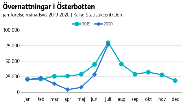 Graf som jämför antal övernattningar i Österbotten 2019 och 2020 hittills. Nedgången var kraftig i våras, men i juli nådde antalet övernattningar nästan till fjolårets nivå.