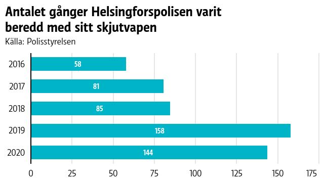 Grafen beskriver antalet gånger under ett år som Helsingforspolisen gjort sig beredd med skjutvapnet.
