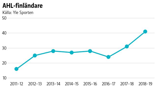 AHL-finländare
