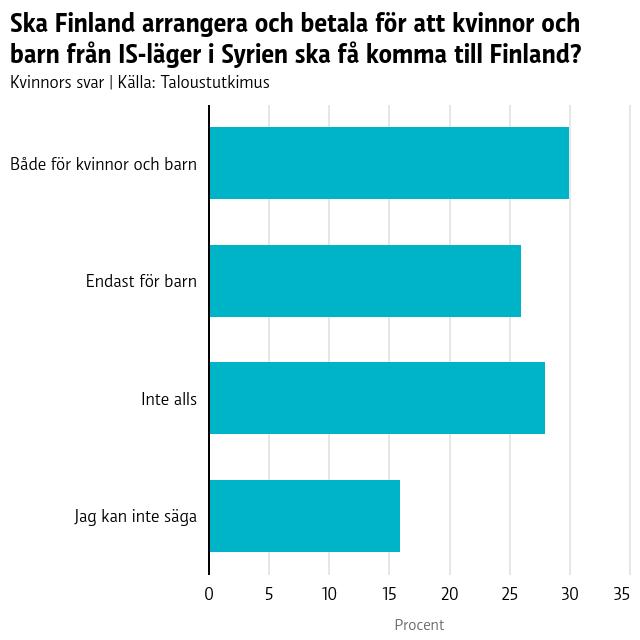 Ska Finland arrangera och betala för att kvinnor och barn från IS-läger i Syrien ska få komma till Finland?