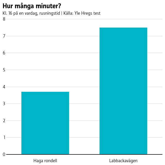Hur många minuter?