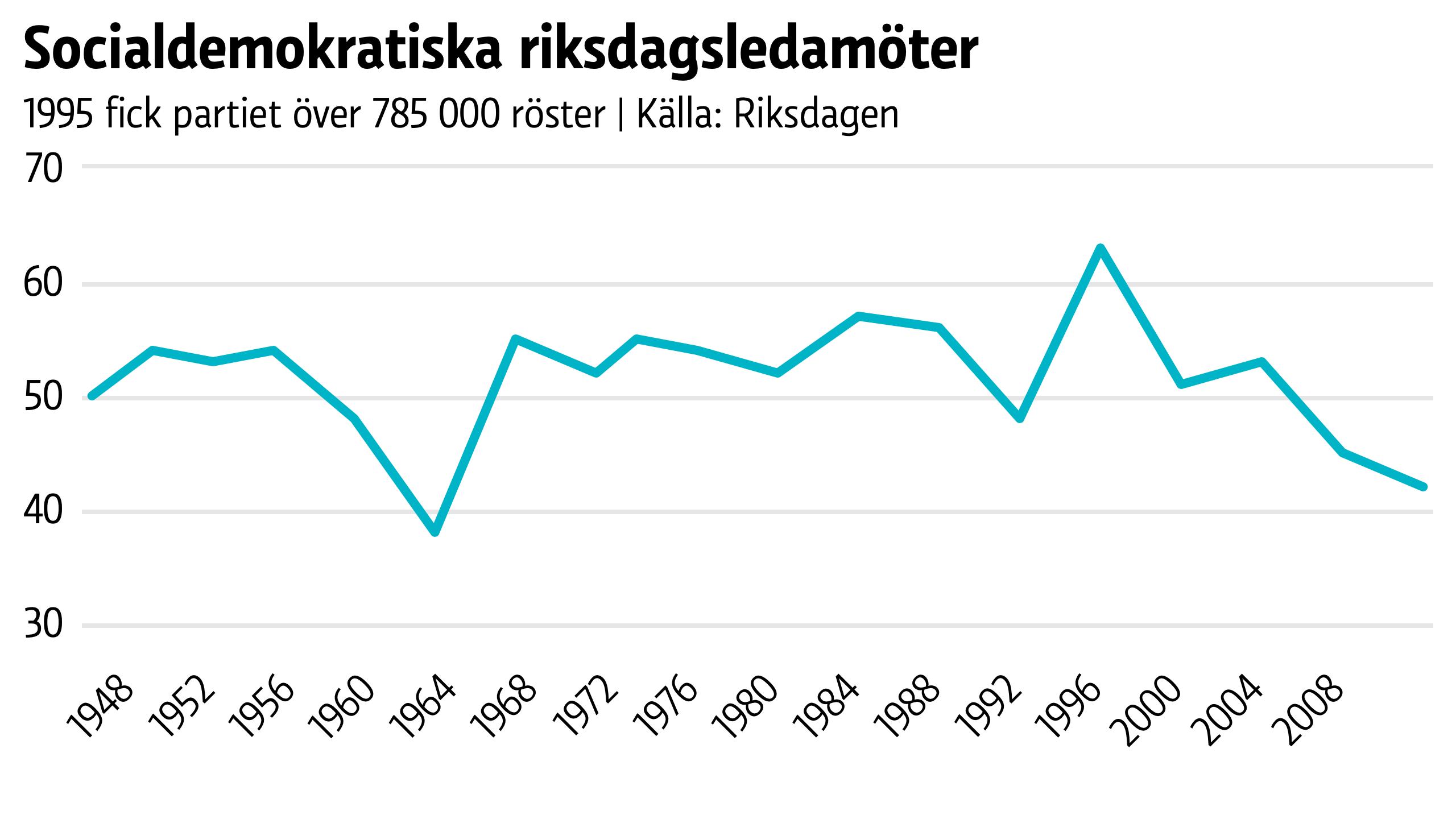 SDP fick 63 ledamöter 1995.