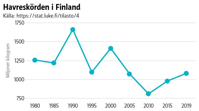 Havreskörden i Finland