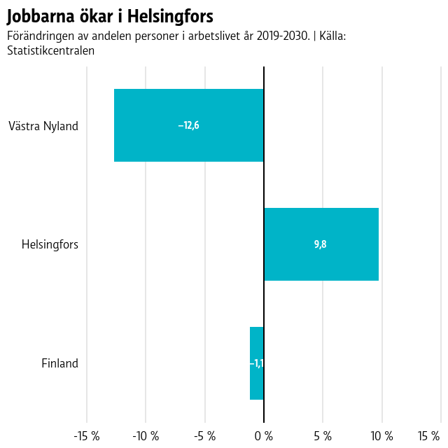 De som jobbar minskar med 12,6 procent på tio år i Västra Nyland medan de ökar i Helsingfors med 9,8 procent.