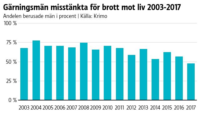 Mängden män som i berusat tillstånd utfört brott mot liv mellan 2003 och 2017