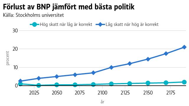 Förlust av BNP jämfört med bästa politik