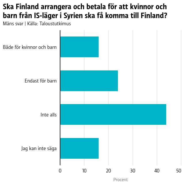 Ska Finland arrangera och betala för att kvinnorna och barnen från IS-läger i Syrien ska få komma till Finland?