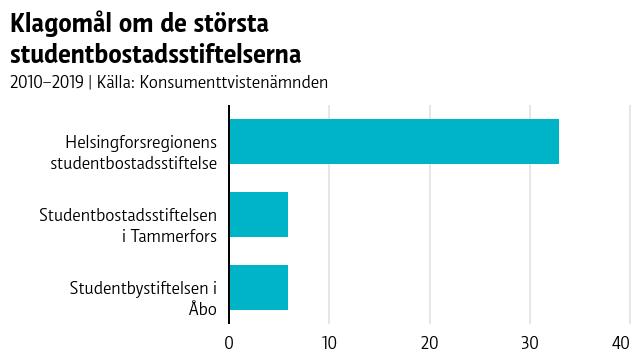 Hoas har flest klagomål till Konsumenttvistenämnden av de största studentbostadsstiftelserna.