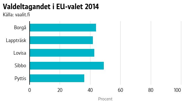 Valdeltagandet i EU-valet 2014