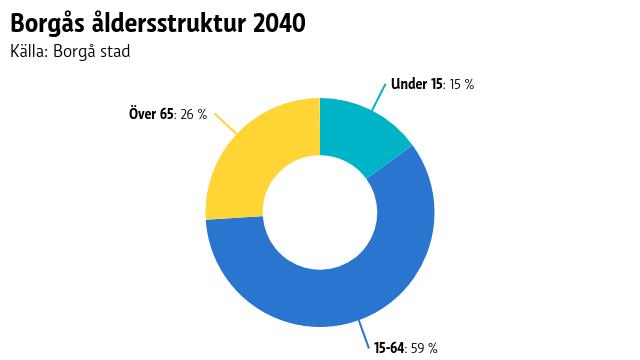 Borgås åldersstruktur 2040