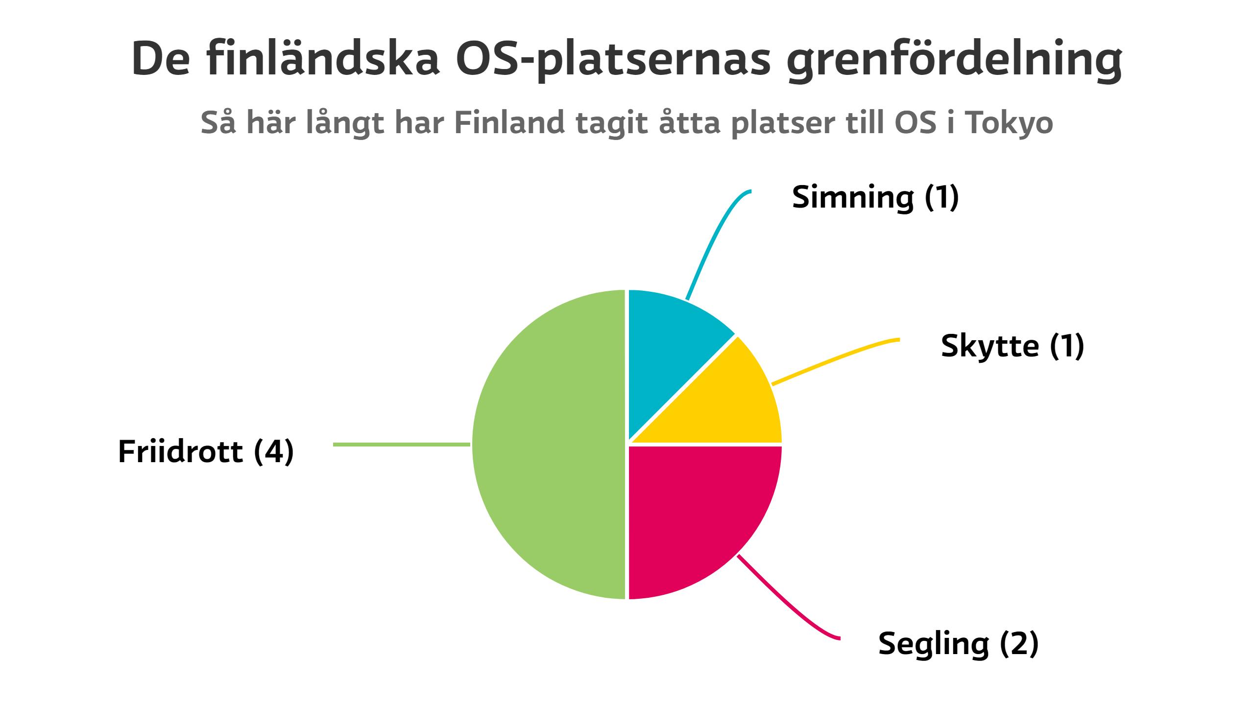 De finländska OS-platsernas grenfördelning