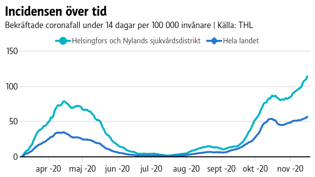 Graf som visar att incidensen i Helsingfors och Nylands sjukvårdsdistrikt har stigit till över 100 de senaste dagarna