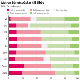 Metron bör utsträckas till Sibbo
