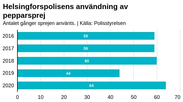 Grafen visar hur ofta Helsingforspolisen använt pepparsprej under ett år.