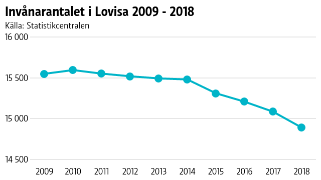 Graf över befolkningsutvecklingen i Lovisa de senaste tio åren
