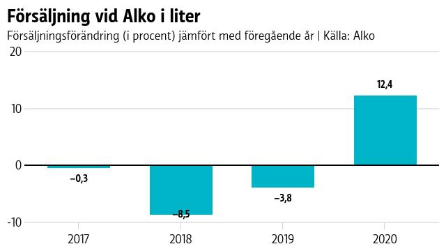 Graf över försäljning vid Alko i liter.