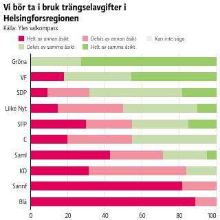 Vi bör ta i bruk trängselavgifter i Helsingforsregionen