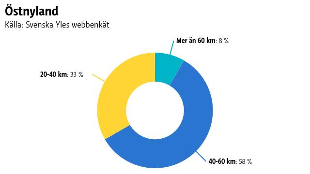 Ett pajdiagram på hur långa sträckor människor i Östnyland pendlar.