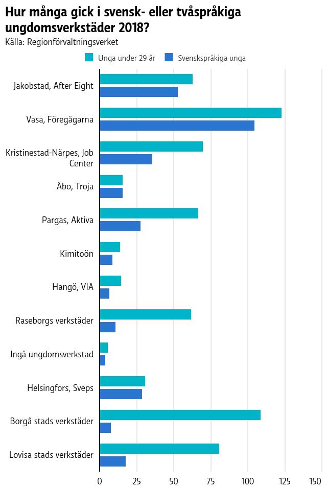 En graf på hur många unga som besöker verkstäderna och hur många av dem som är finlandssvenskar
