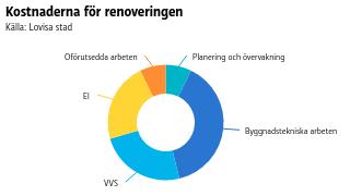 Kostnaderna för renoveringen