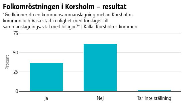 Folkomröstningen i Korsholm – resultat