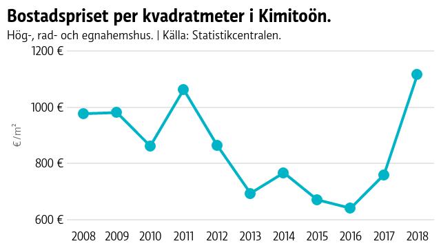 Bostadspriset i Kimitoön sjönk från 1000 euro per kvadratmeter till 700 år 2012, efter det legat lågt till år 2018 då snittpriset steg till 1116 euro per kvadratmeter. Statistiken inkluderar inte fritidshus.