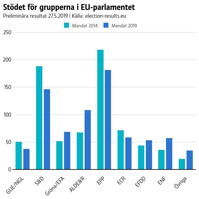 Stödet för grupperna i EU-parlamentet
