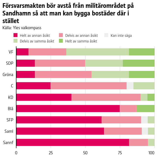Försvarsmakten bör avstå från militärområdet på Sandhamn så att man kan bygga bostäder där i stället