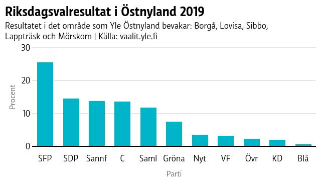 Riksdagsvalresultat i Östnyland 2019