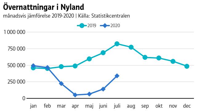Graf som visar dramatisk nedgång i antal övernattningar i Nyland under mars-juli jämfört med samma period i fjol.