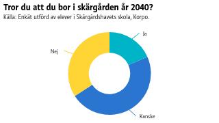 Tror du att du bor i skärgården år 2040?