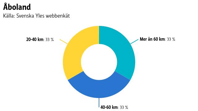 Ett pajdiagram på hur långa sträckor människor i Åboland pendlar.