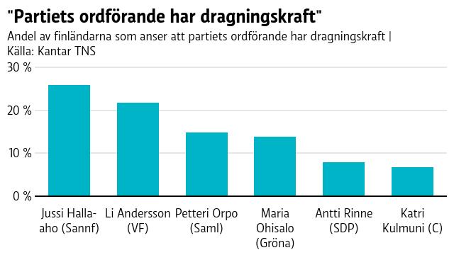 Grafen visar att största delen av finländarna tycker att Sannfinländarnas ordförande Jussi Halla-aho har dragningskraft. Enligt statistiken tycker finländarna att centerns Katri Kulmuni har minst dragningskraft.