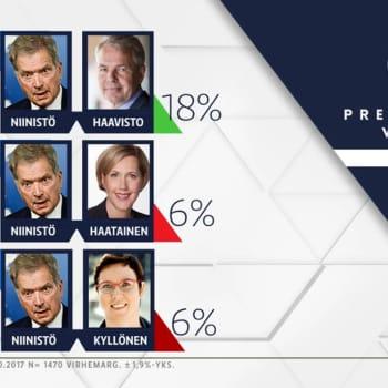 Ajantasa: Jussi Lähde: Presidentinvaalissa kuluttaja ei tarvitse enää puoluetta