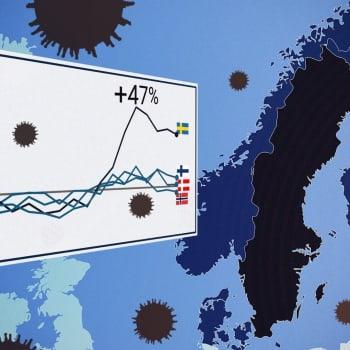 Det har dött ovanligt få personer i Finland hittills i år