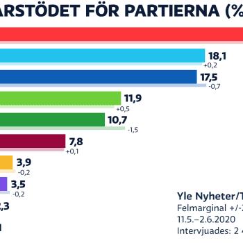 SDP störst i partimätning, Centern faller