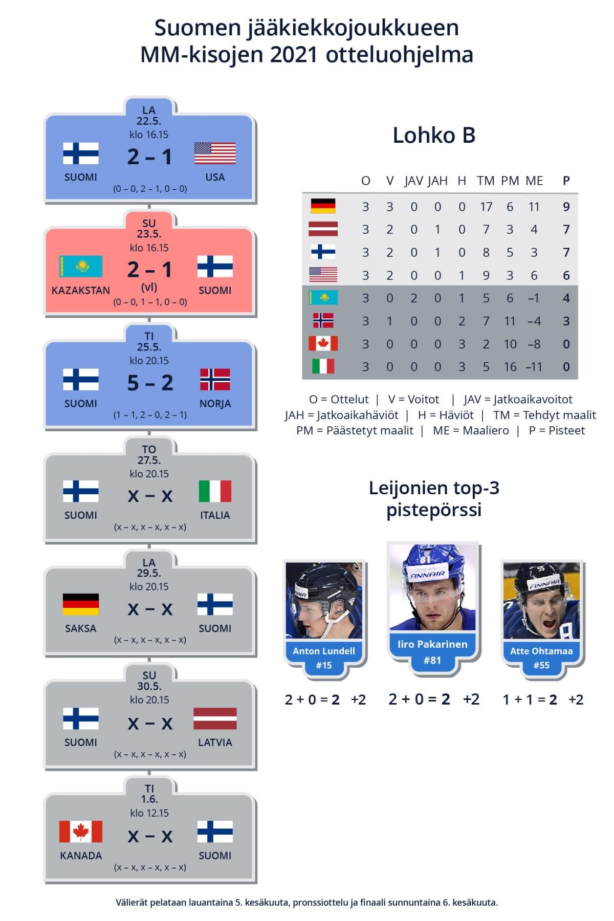 Suomen joukkueen otteluohjelma, tämänhetkinen sarjataulukko ja pistepörssi